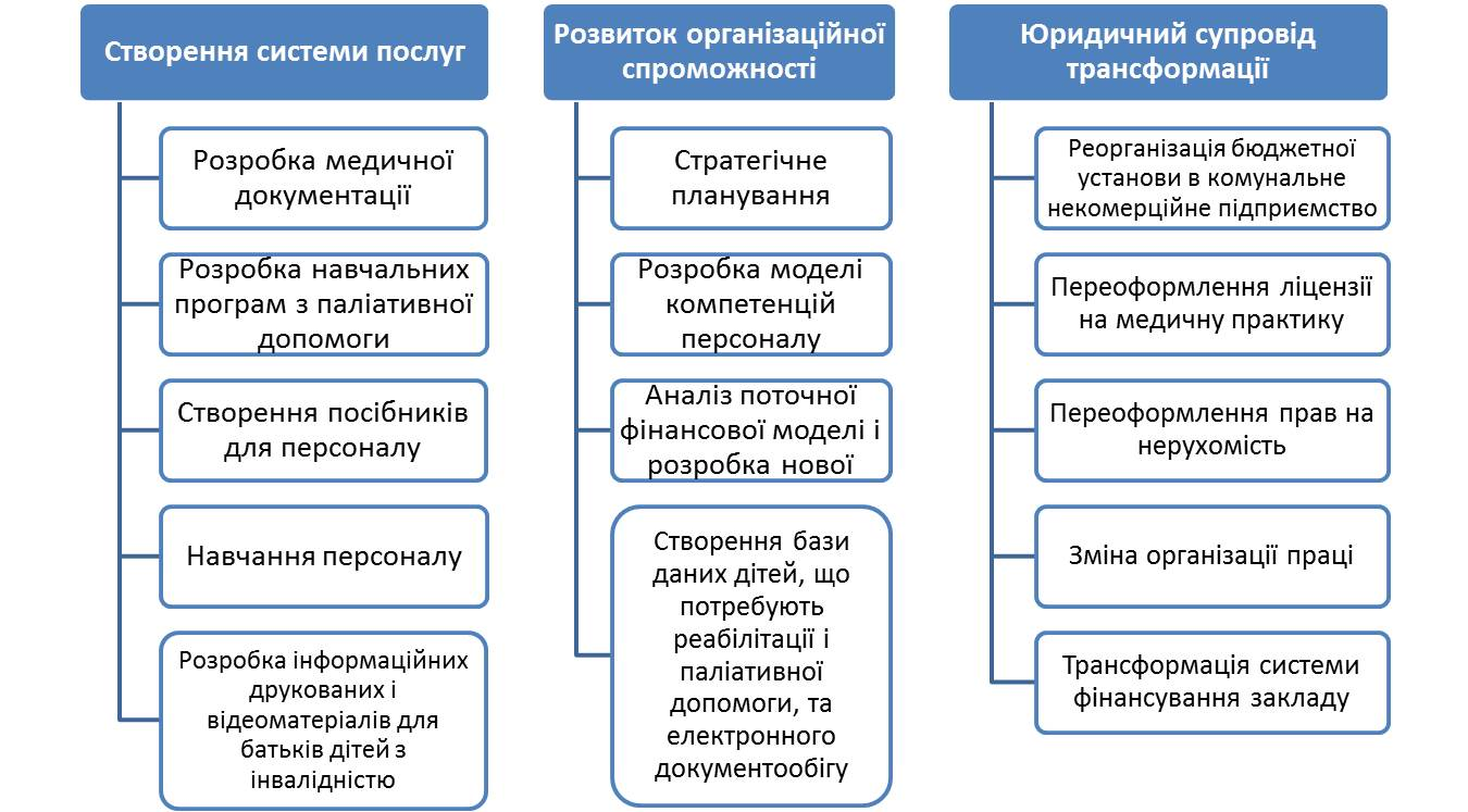 UNICEF-Ukr-components